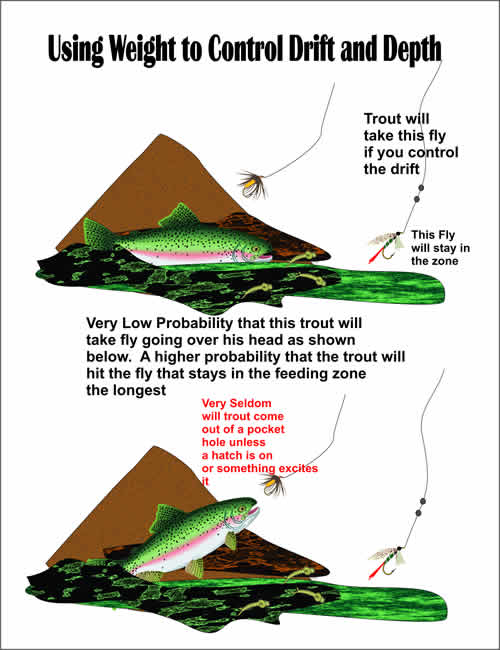Using weight to control the drift in fly fishing from www.flyfisher.com